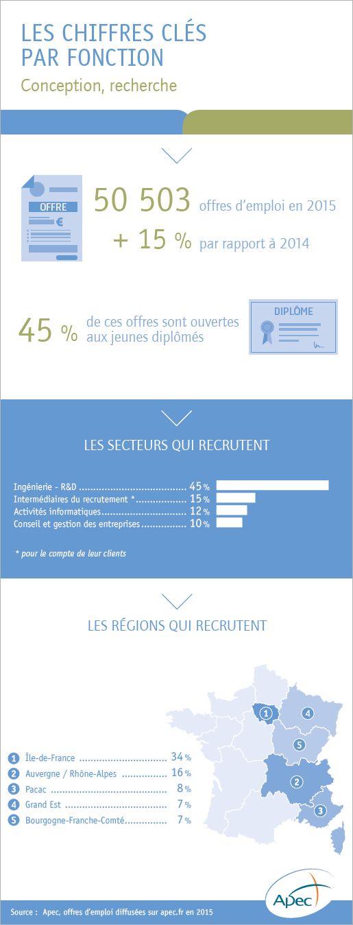 L'emploi cadre dans la fonction conception, recherche - Apec.fr - Cadres
