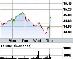Now is the time to buy into Brookfield Asset Management (BAM). I saw this coming and ordered my shares last night.