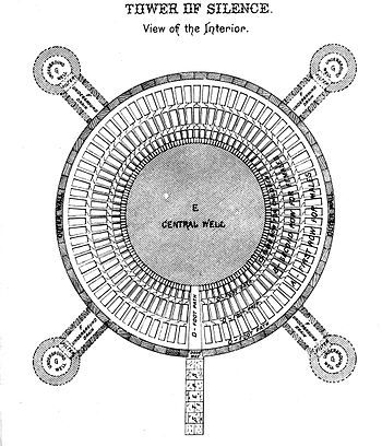 A Tower of Silence is a circular, raised structure used by Zoroastrians for exposure of the dead, particularly to scavenging birds for the purposes of excarnation.