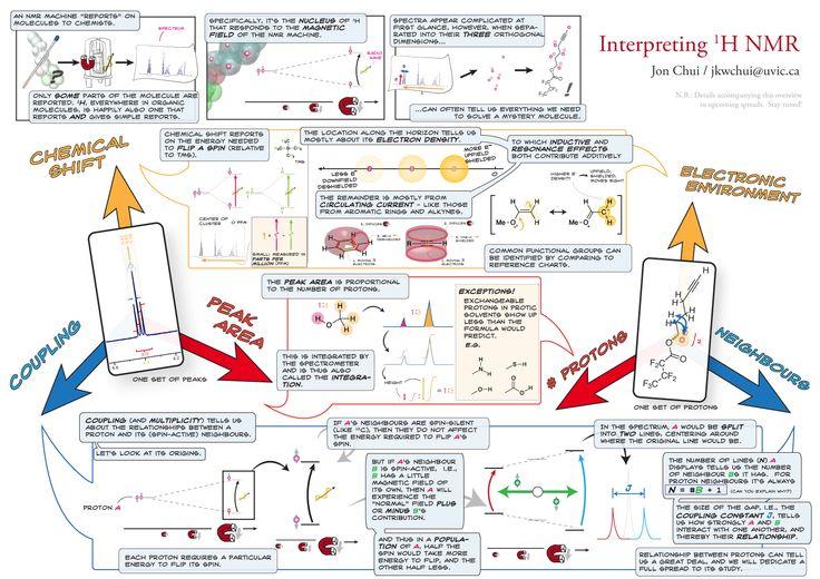 InterpretingNMR_r4_overview.png (1500×1060)
