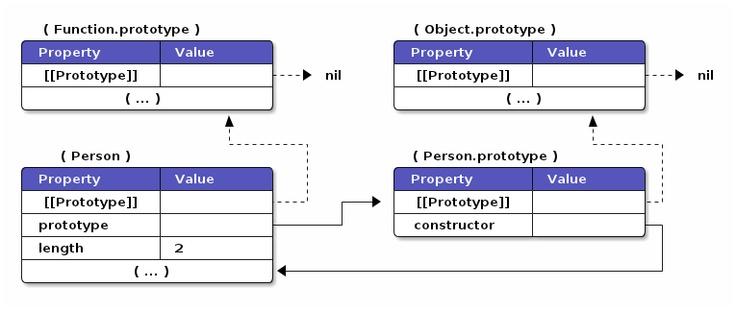 JavaScript OOP—prototypical inheritance on awesomeness!