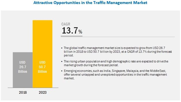 The Traffic Management Market Is Expected To Grow From Usd 26 7 Billion In 2018 To Usd 50 7 Billion By 2023 At A Compound Annual Marketing Management Traffic