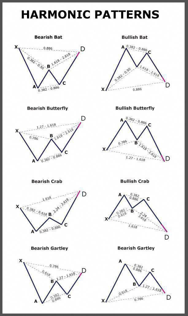 Elliott Wave Theory Trading Charts Forex Trading Forex Brokers