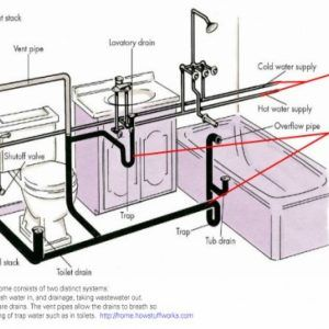 kitchen sink vent diagram best 25 plumbing vent ideas on bathroom 6009
