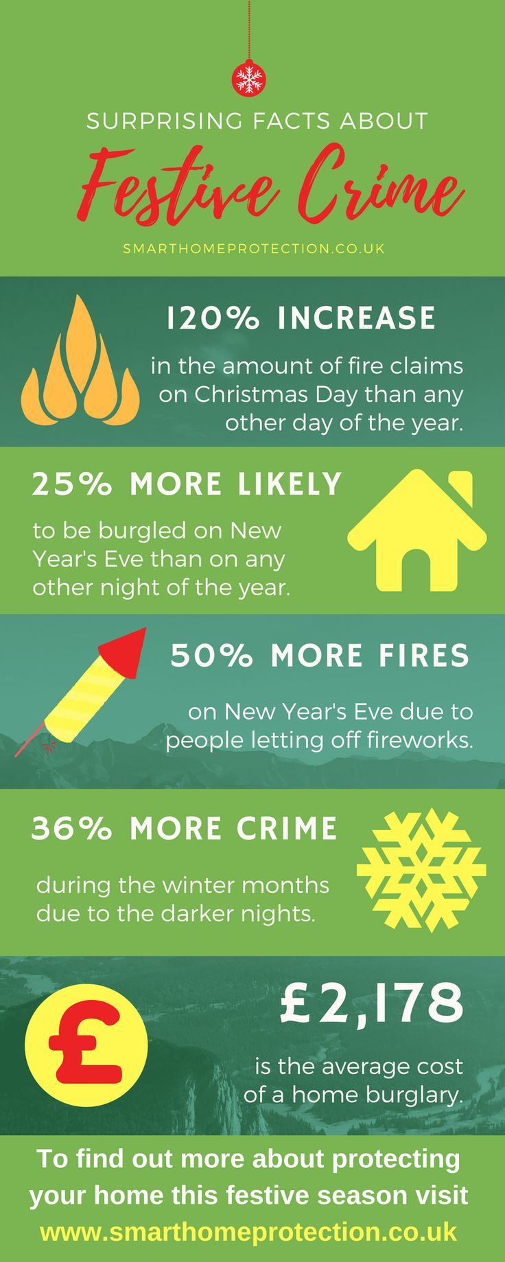 Festive crime - surprising facts you may not know - Smart Home Protection