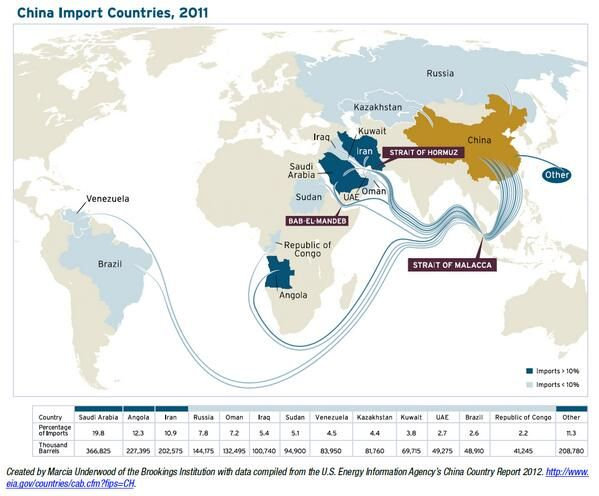 China overtakes US as the biggest importer of oil China - new world map kuwait city