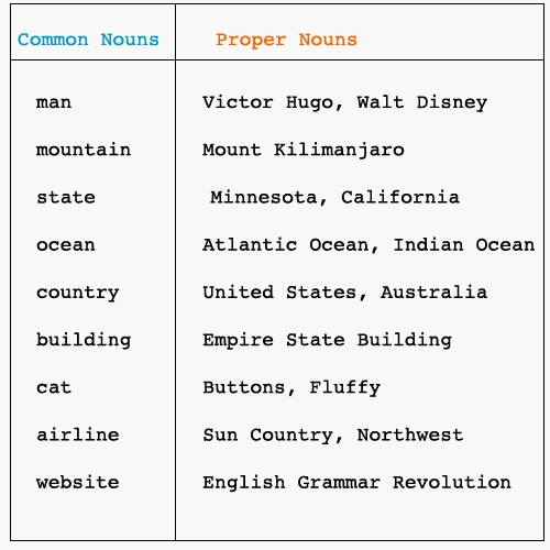 7 best common and proper nouns images on pinterest common and