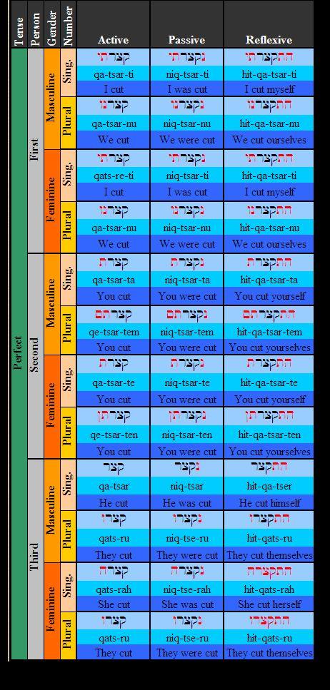 Learn Hebrew - 16