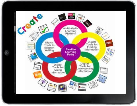 the ways in which education encourages and cultivates creativity Sample creativity and innovation phrases for performance appraisal and finds creative ways of encourages open discussion and collaboration with.