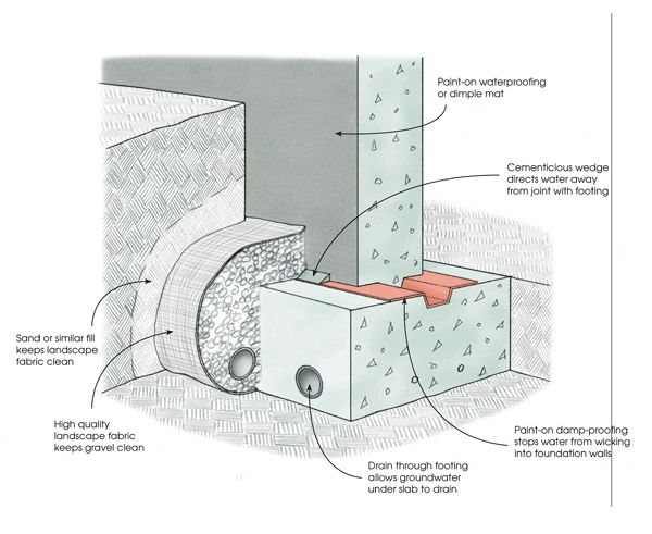 28 best images about foundation on pinterest slab for Household drain design