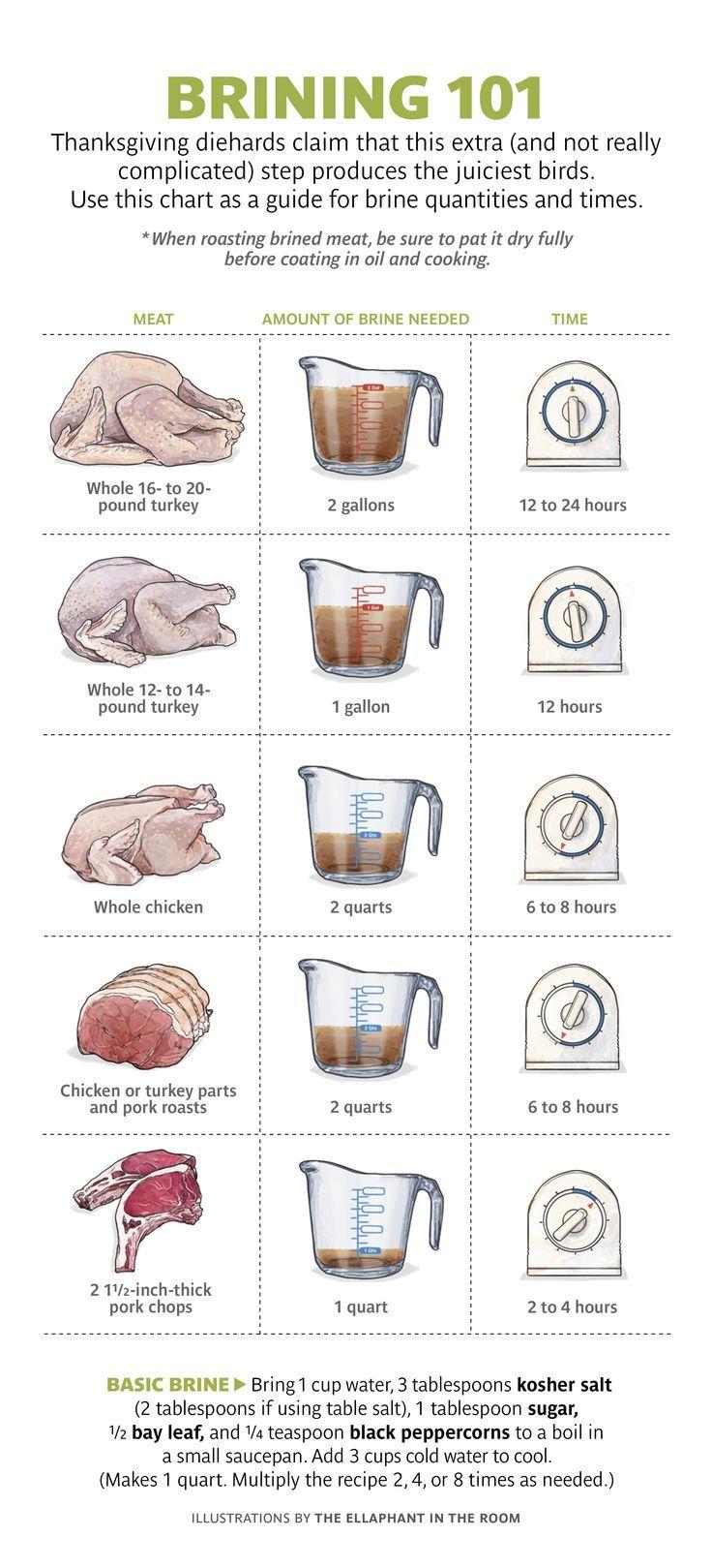 Guidelines for brining turkey, chicken and pork. (scheduled via http://www.tailwindapp.com?utm_source=pinterest&utm_medium=twpin&utm_content=post12409988&utm_campaign=scheduler_attribution)