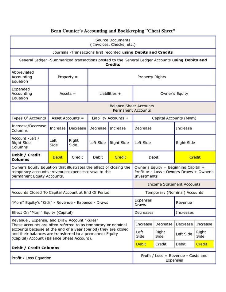 Debit And Credit Cheat Sheet  Google Search  Business Accounting