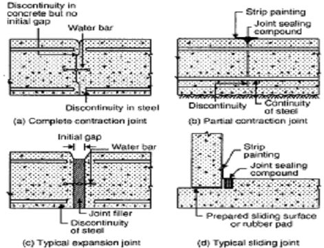 Concrete Joint Types Google Search Diy Foundation