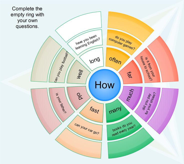 "The word ""HOW"" is one of the most productive words in English. It helps us create meaningful questions and sentences. The word ""HOW"" combines with many other words to create these questions. In this post I try to introduce the basic phrases ""How much"", ""How many"", ""How often"", ""How well"", ""How long"", ""How far"" and …"