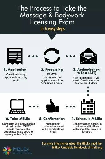 8 best mblex test study guide images on pinterest massage steps to scheduling the mblex fandeluxe Image collections