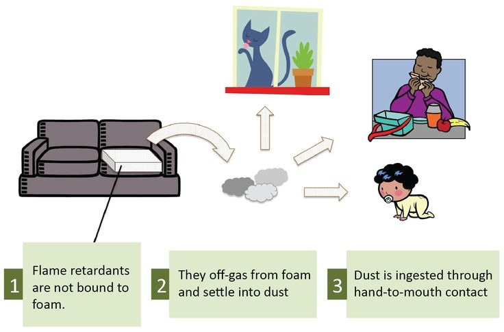 Flame Retardants  (Exposure graphic chems of concern) - good article with useful info and links