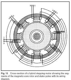 Machine Design SERVOMOTORS, STEPPER MOTORS,AND ACTUATORS