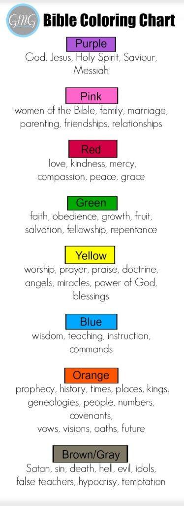 Bible Coloring Chart Bookmark