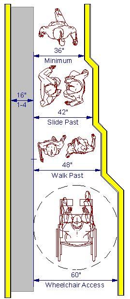 Kithen Remodeling in Lincoln, Nebraska. Kitchen Pantry Design Rules: Walk Aisles Illustration.Click to Enlarge —