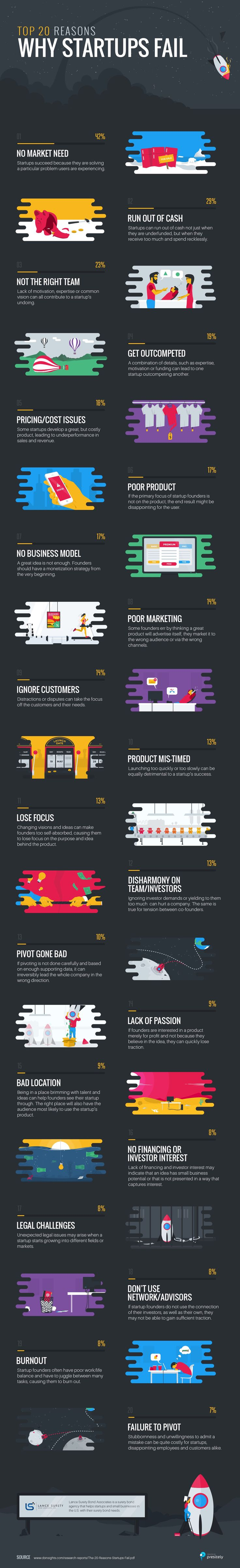 Top 20 Reasons Startups Fail (Infographic) — All Things Marketing and Entrepreneurship — Medium
