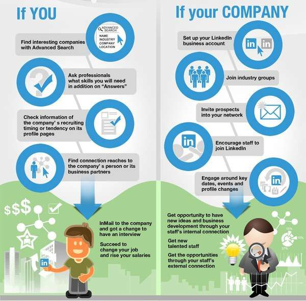 SOCIAL MEDIA -         Linkedin tips: For You / For Your Company.