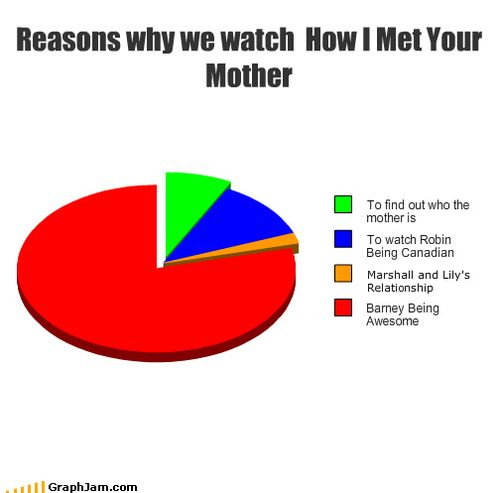 HIMYM... though honestly, Marshall and Lilly are my most favorite thing about the show <3Legens Wait, Pies Charts, So True, Barneys 3, True Stories