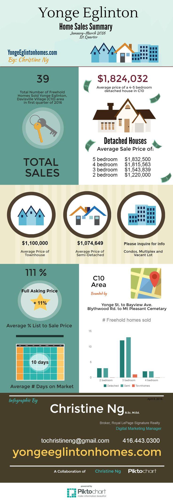 Mid-Town Toronto Sales Summary - Jan-Mar. 2016 - First Quarter