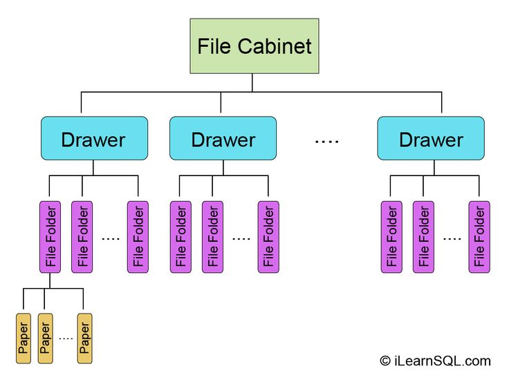 Database Structure and Hierarchy - File Cabinet Analogy