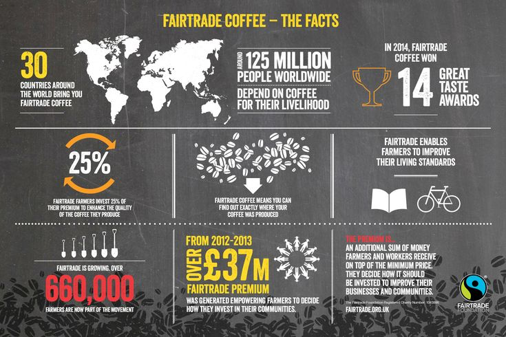 Fair Trade Coffee facts #infographic | Fair Trade Coffee ...