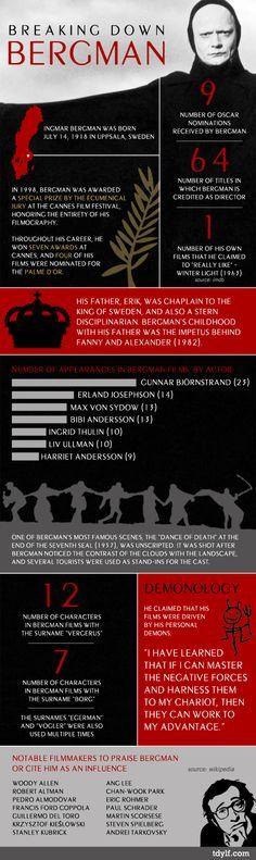 #Infografia | Breaking Down Bergman