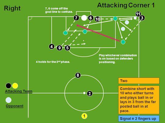 Attacking Corner 1 (Two) - Corners - Soccer Coaching