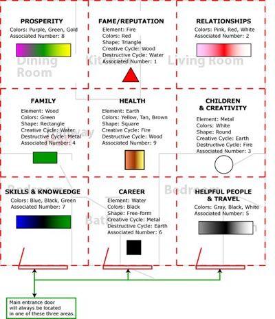 Color/Bagua Chart
