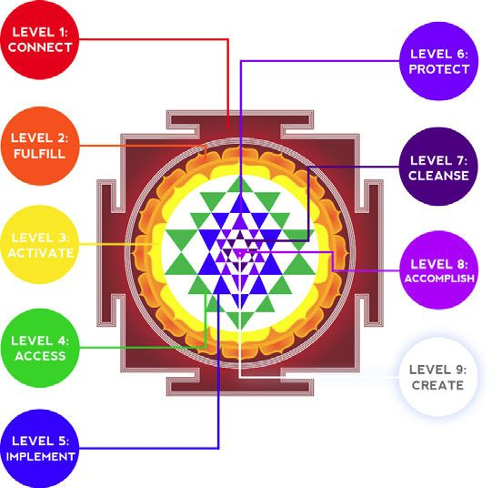 """Discover why this mysterious 12,000-year-old Sri Yantra symbol is revered by scientists and mystics alike – and how it holds the key to awakening your superhuman creation powers. """"If you want…"""