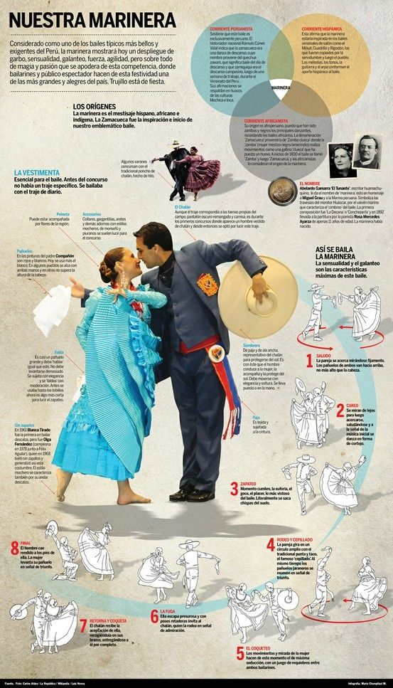 "Un baile : ""la marinera"".A nice poster to use for class or to instruct students (and teachers) how to dance this."