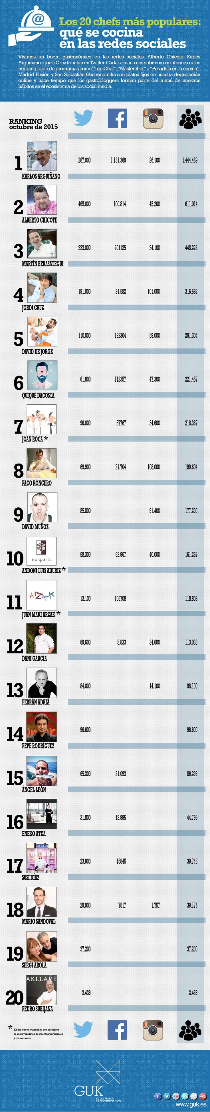 Infografía: Los 20 chefs más populares: qué se cocina en las redes sociales