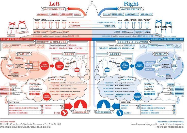 Having said this, let's look at the political beliefs of the left and the right, more specifically, the Democratic and Republican parties. Description from tommytoy.typepad.com. I searched for this on bing.com/images