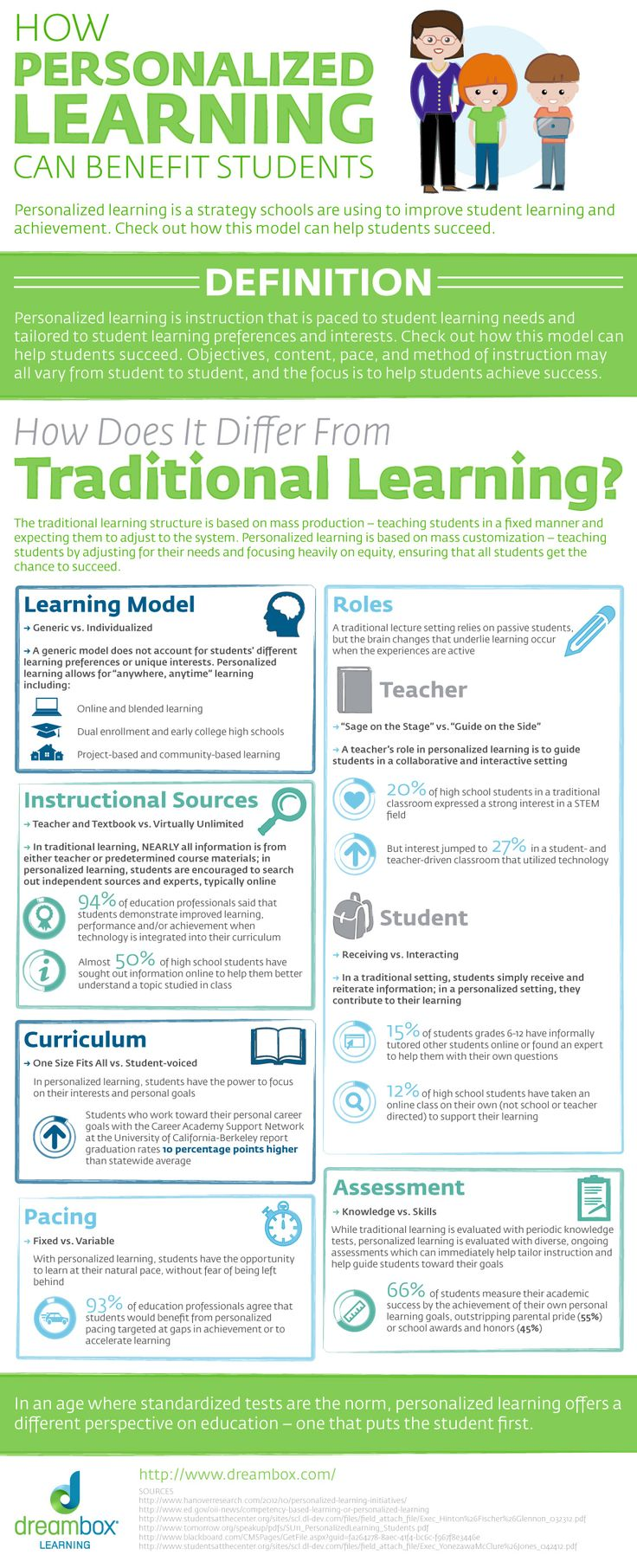 Personalized Learning Can Benefit Students Infographic | e-Learning Infographics