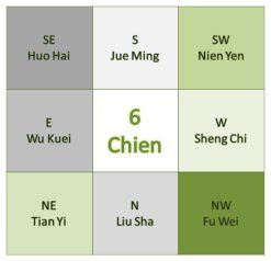 59 best KUA Number / BaZi - FengShui images on Pinterest   Number ...