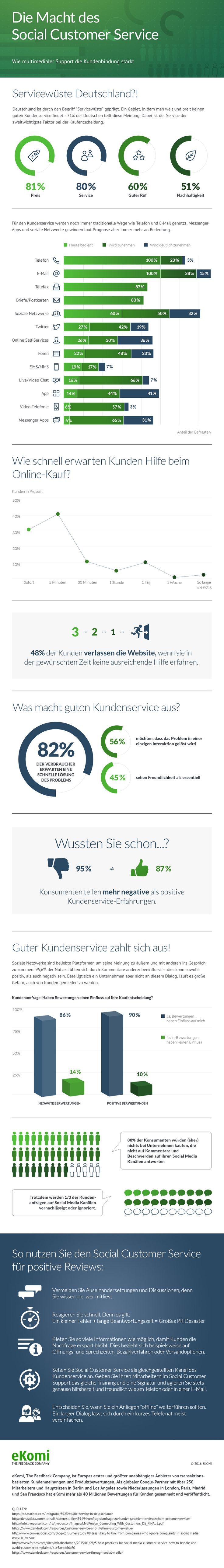 Die Bedeutung von Social Media im Service...