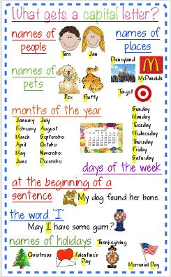 Capitalization: Letters Posters, Language Art, Writing Folder, Kindergarten, Proper Nouns, Letters Anchors, Capitals Letters, Anchors Charts, 1St Grade