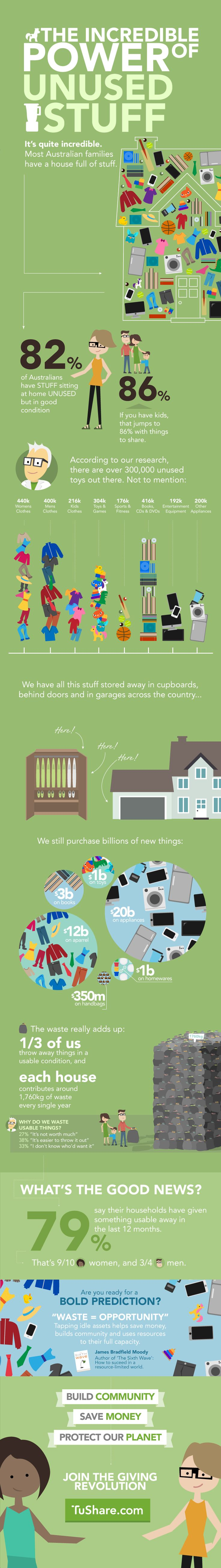 You won't believe what's hiding in EVERY Australian home.   Infographic on the state of the Sharing Economy in Australia - created from the results of a Newspoll survey May 2014.  waste, resuse, recycle, sharing economy, information, info graphic, data, sharing, collaborative consumption, consumer behaviour, household items, up cycling, tips, how to,