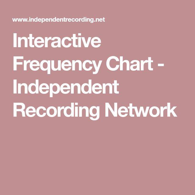 Best 25+ Interactive network ideas on Pinterest Ui website - electronegativity chart template