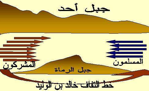 Tasheel Tadrees: Battle of Uhud Maps - غزوة احد