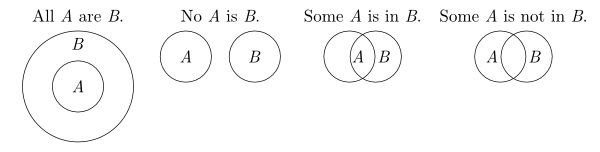 Euler diagrams . . . see for their use in diagramming syllogisms and for info on Venn diagrams.
