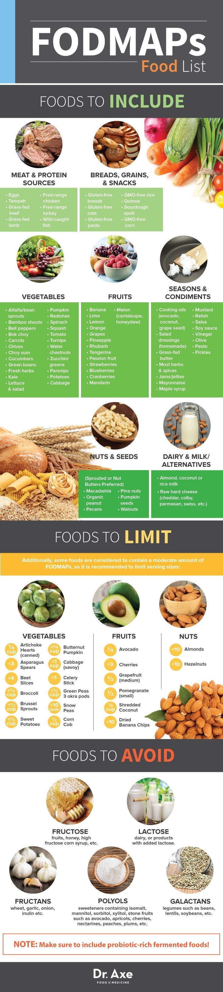This is a great chart- but completely disagree on allowing any grains at all- there are other gut damaging and inflammatory things in grains besides gluten! --> What are FODMAPs? Are they the key to HEAL IBS? FODMAPs Food List #weightlossmotivation