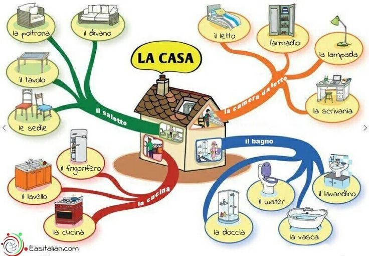 Learning Italian Language ~ La Casa
