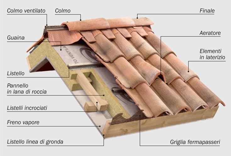 Componenti di un tetto
