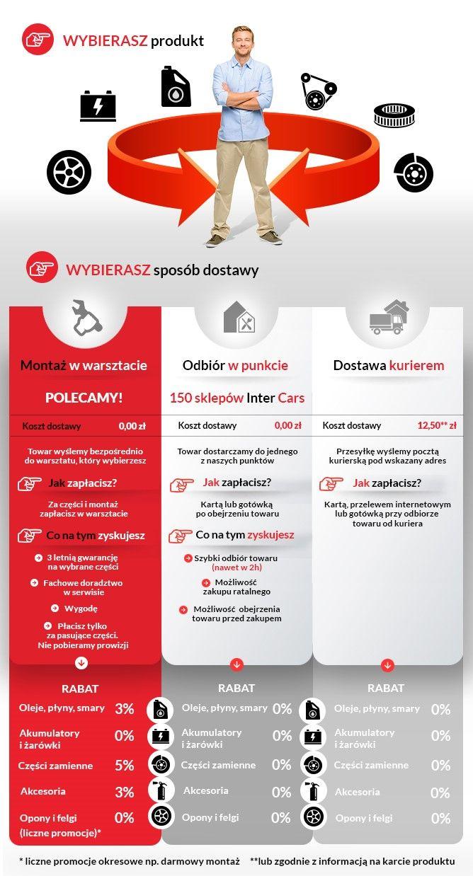 Co zyskujesz kupując na #motointegrator.pl?