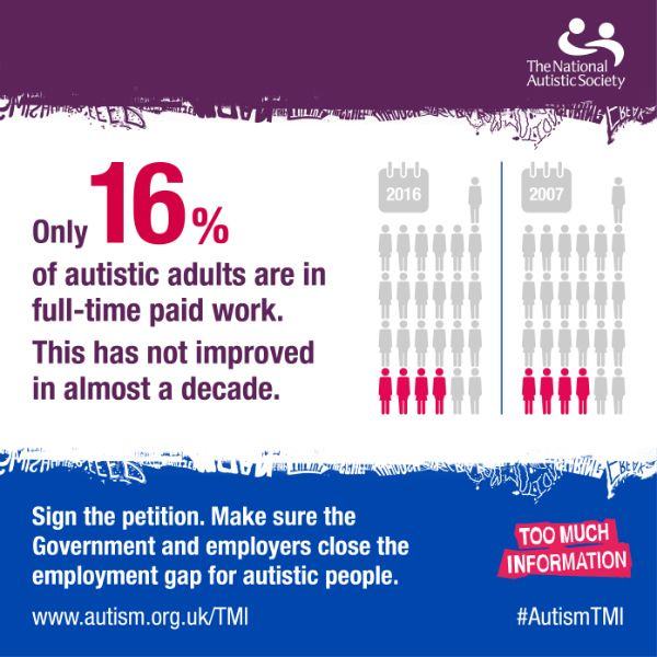 Only 16% of autistic adults are in full-time paid work. This situation hasn't improved in almost a decade. We are calling on the Government to take decisive action to double the number of autistic people in work. Sign the petition.