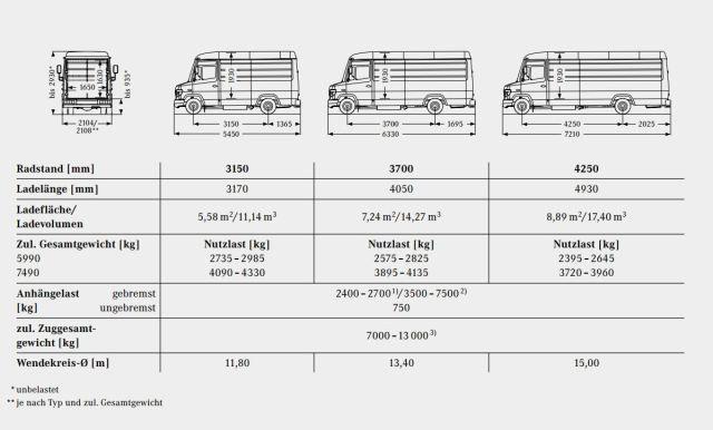 Basisfahrzeug Mercedes Benz Vario als Reisemobil  Familienurlaub im Kastenwagen  Campingbus  Kastenwagen Kastenwagen
